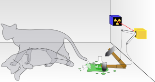 Illustration of Schrodingers cat thought experiment