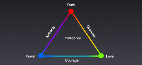 LCB Truth-Power-Love pyramid (with color)