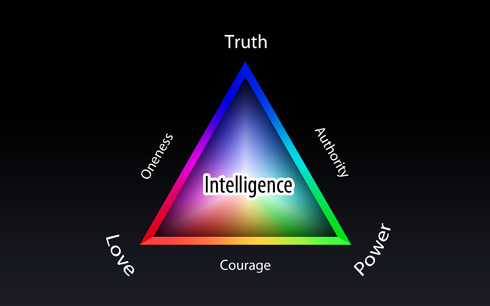 Truth-Love-Power Pyramid 2010